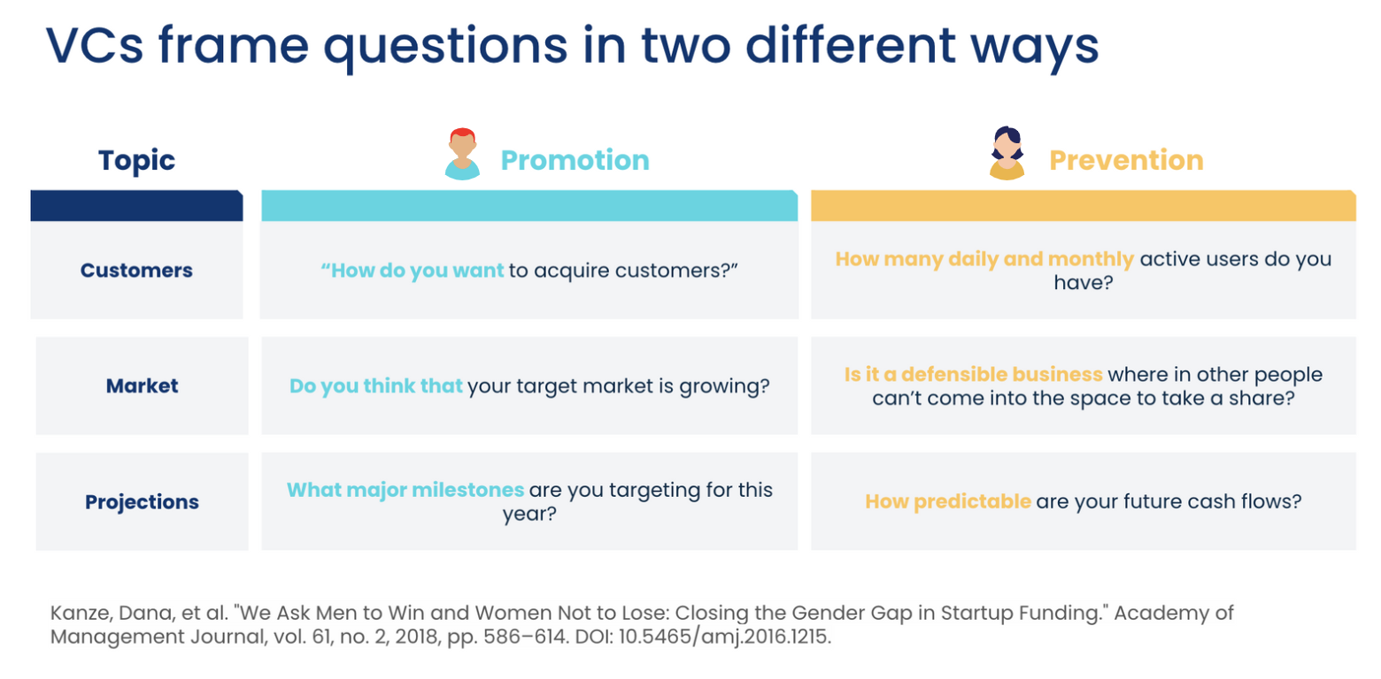 How VCs frame questions depending on gender