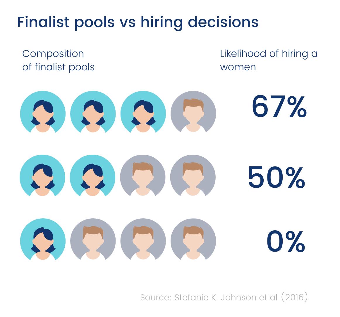 Finalist pools vs hiring decisions chart