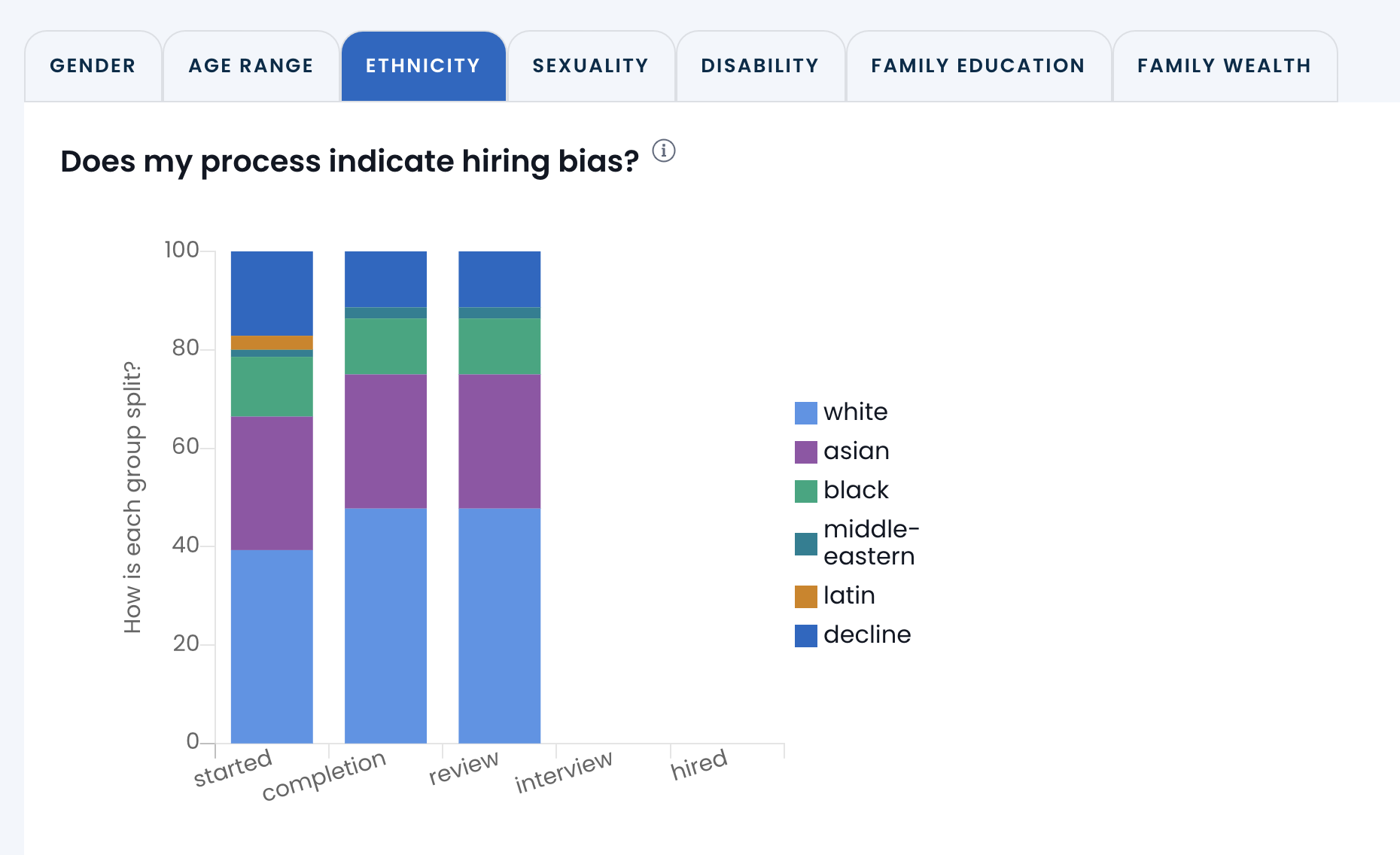 Diversity reporting within the Applied platform