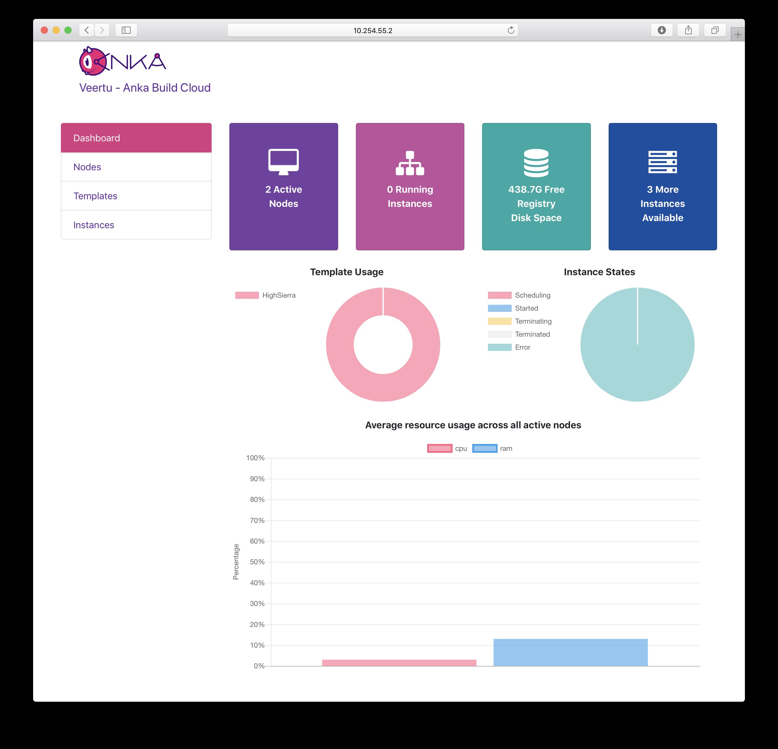 Anka Cloud Dashboard