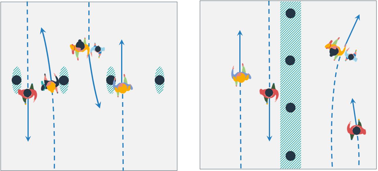 Testing HVM, Movement Strategies