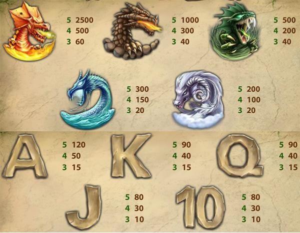 Dragon Island slot review