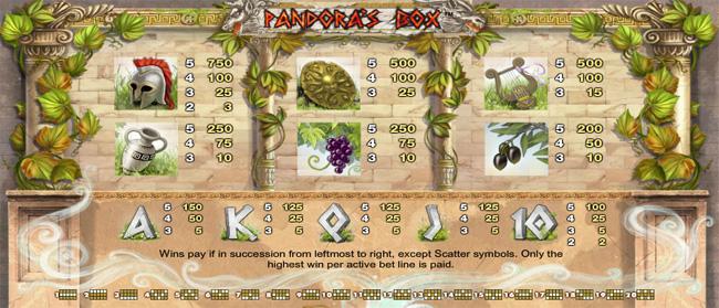 Pandora's Box slot review
