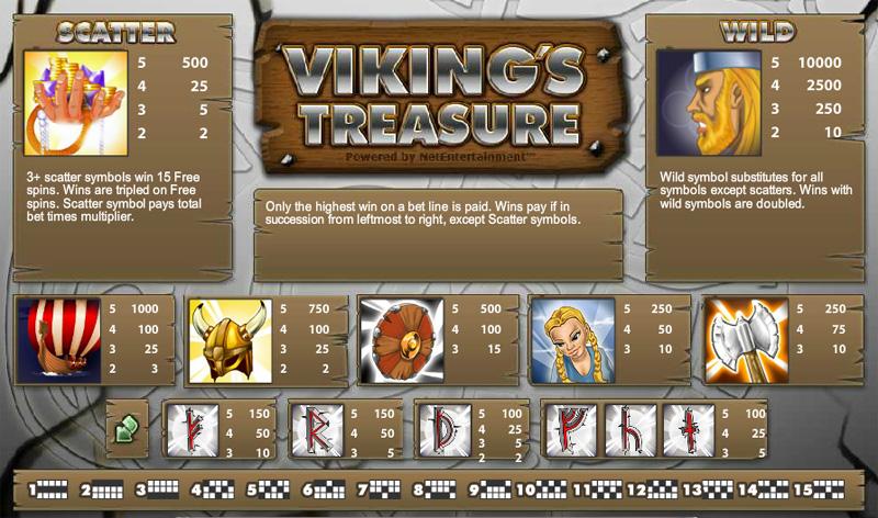 Viking's Treasure slot review