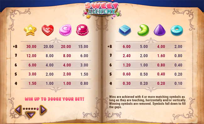 Sweet Alchemy slot review