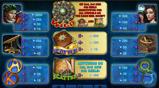 Zodiac Wheel slot review