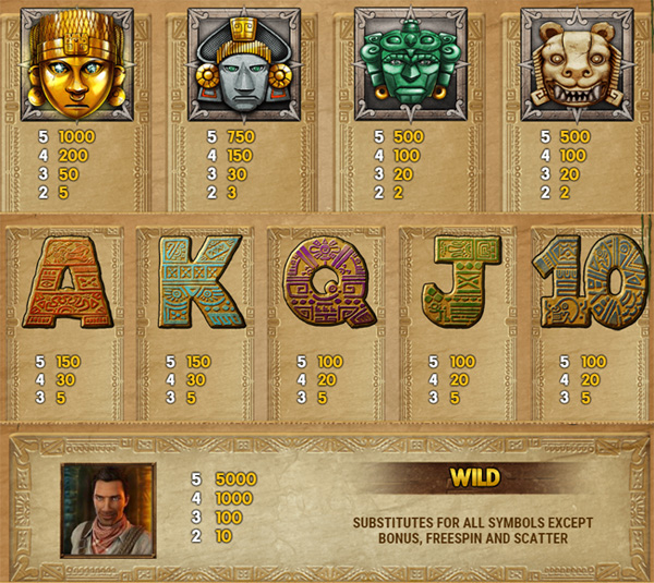Aztec Idols slot review