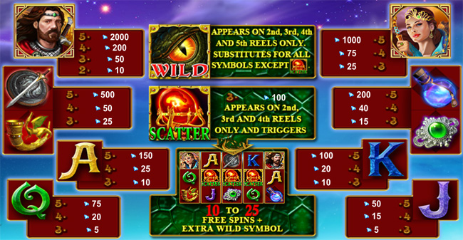 Dragon Reborn slot paytable