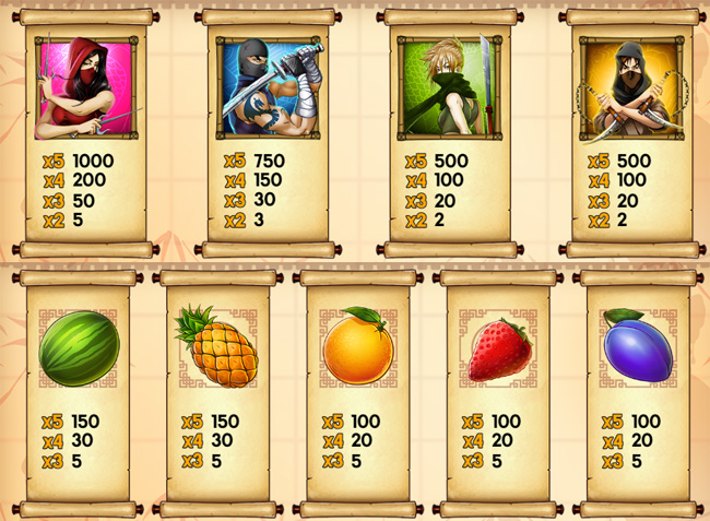 Ninja Fruits slot paytable