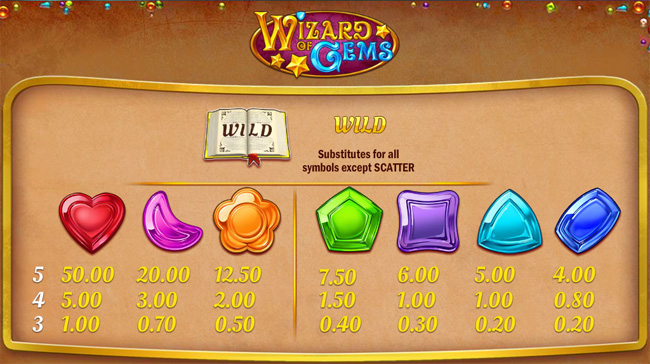 Wizard of Gems slot paytable