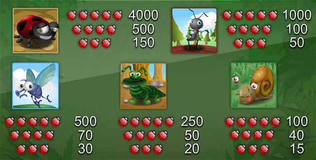 Bugs World slot paytable