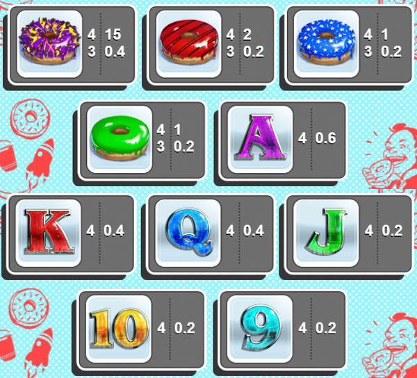 Donuts slot paytable