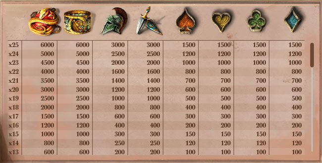 Lost Relics slot paytable