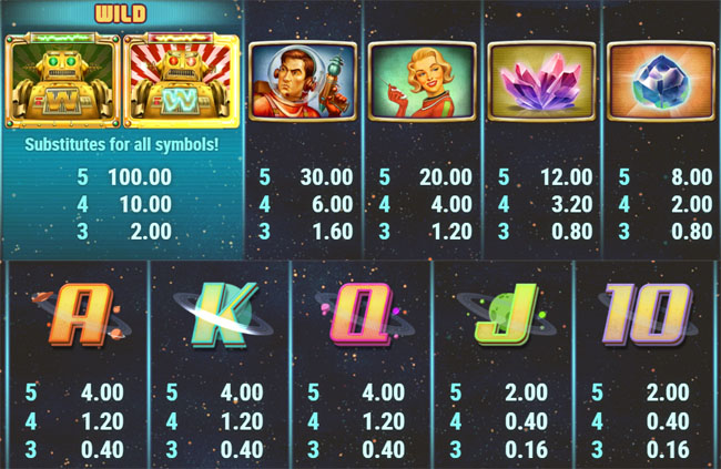 Planet Fortune Slot Paytable