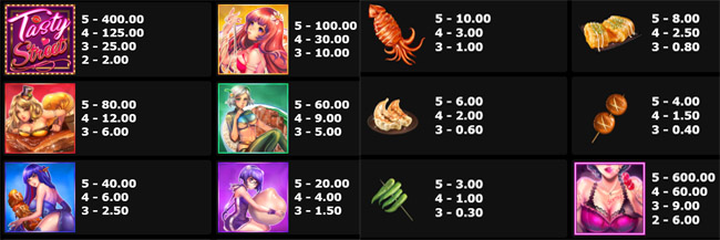 Tasty Street slot paytable