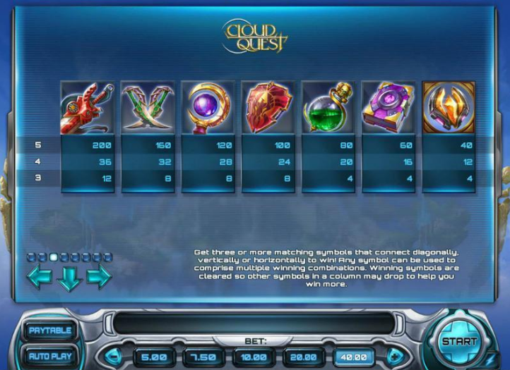 Cloud Quest slot paytable