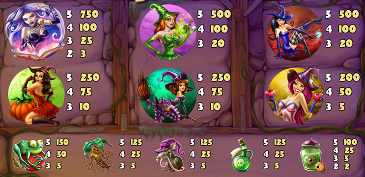 wild witches slot paytable