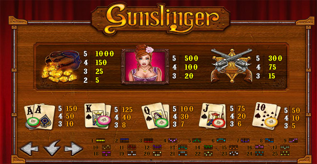 Gunslinger Slot paytable