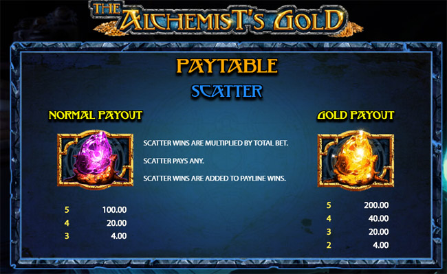 The Alchemist's Gold slot by 2by2 Gaming