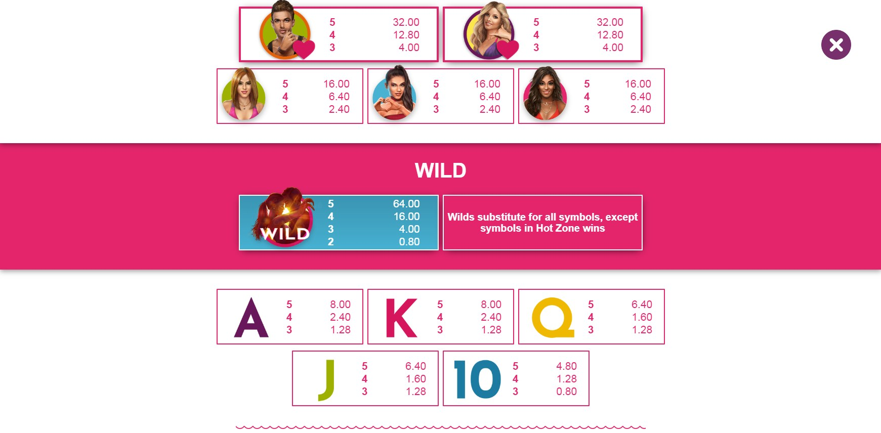 Love Island Slot Paytable