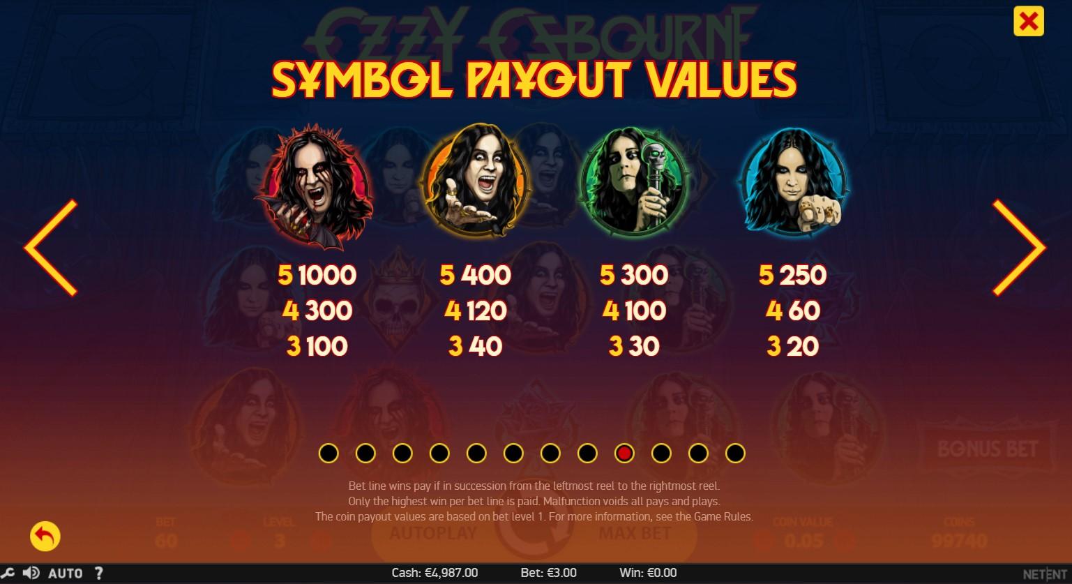 Ozzy Osbourne Slot Paytable