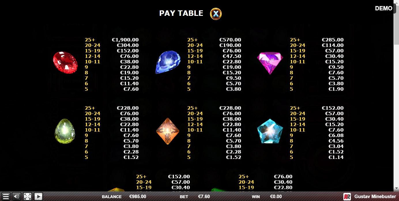 Gustav Minebuster Slot Paytable