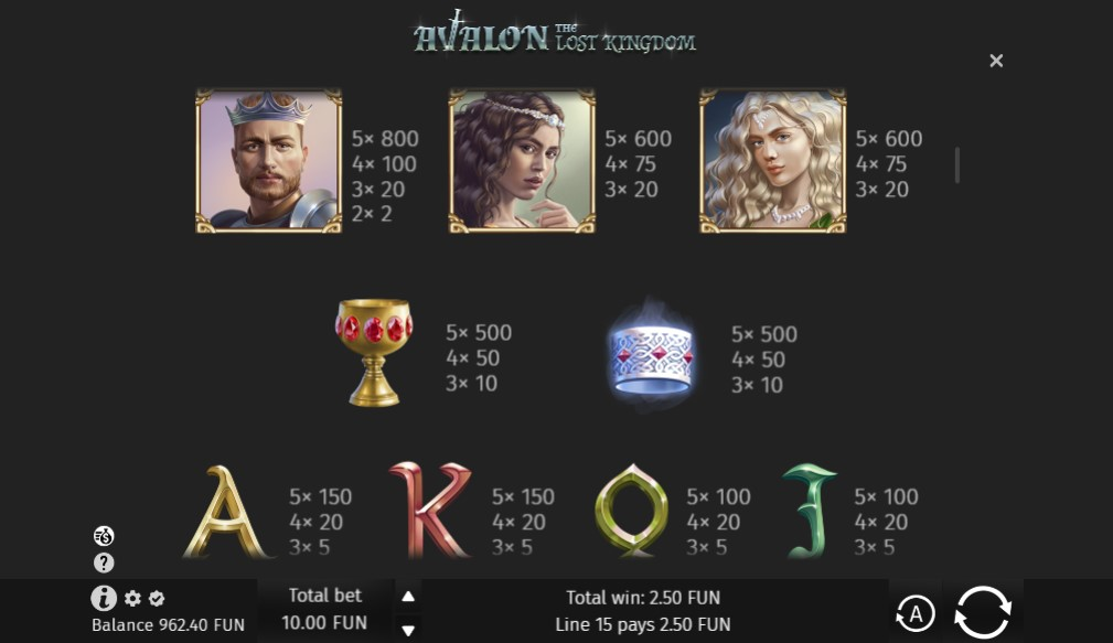 Avalon the Lost Kingdom Slot Paytable