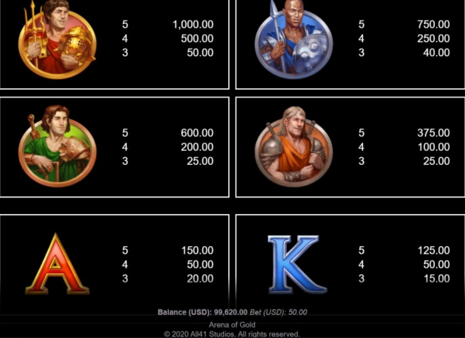 Arena of Gold Slot Paytable