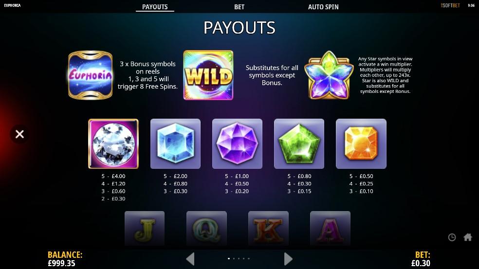Euphoria Slot Paytable