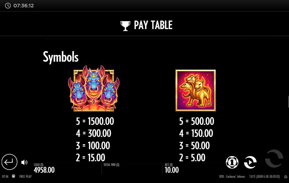 Beat the Beast Cerberus' Inferno Slot Paytable