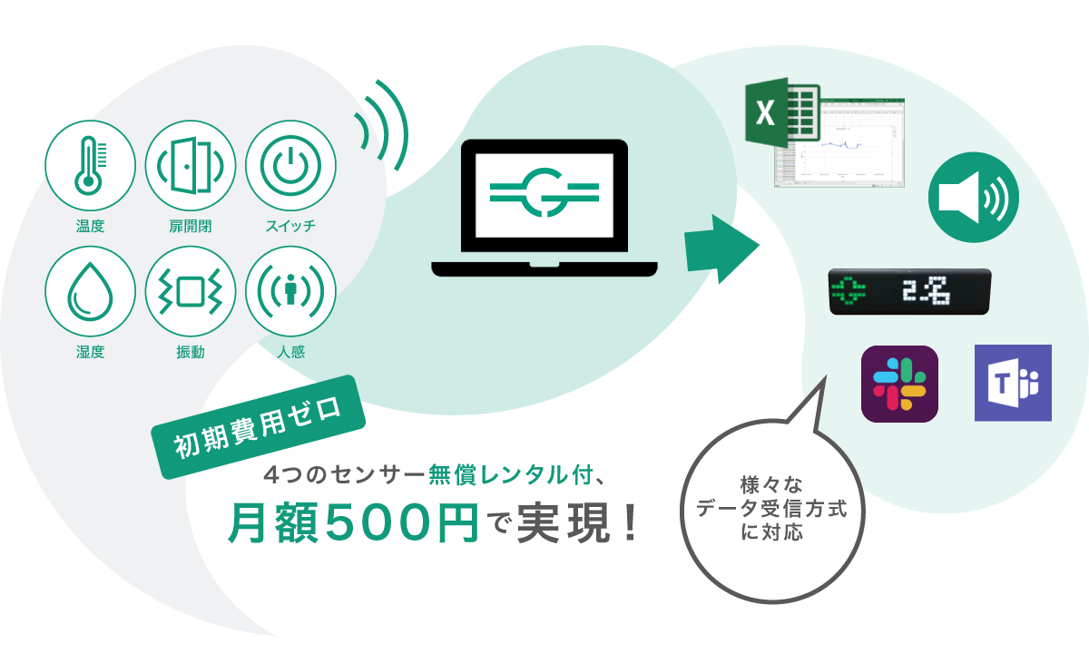 初期費用ゼロ、4つのセンサー無償レンタル付、月額500円で実現!様々なデータ受信方式に対応