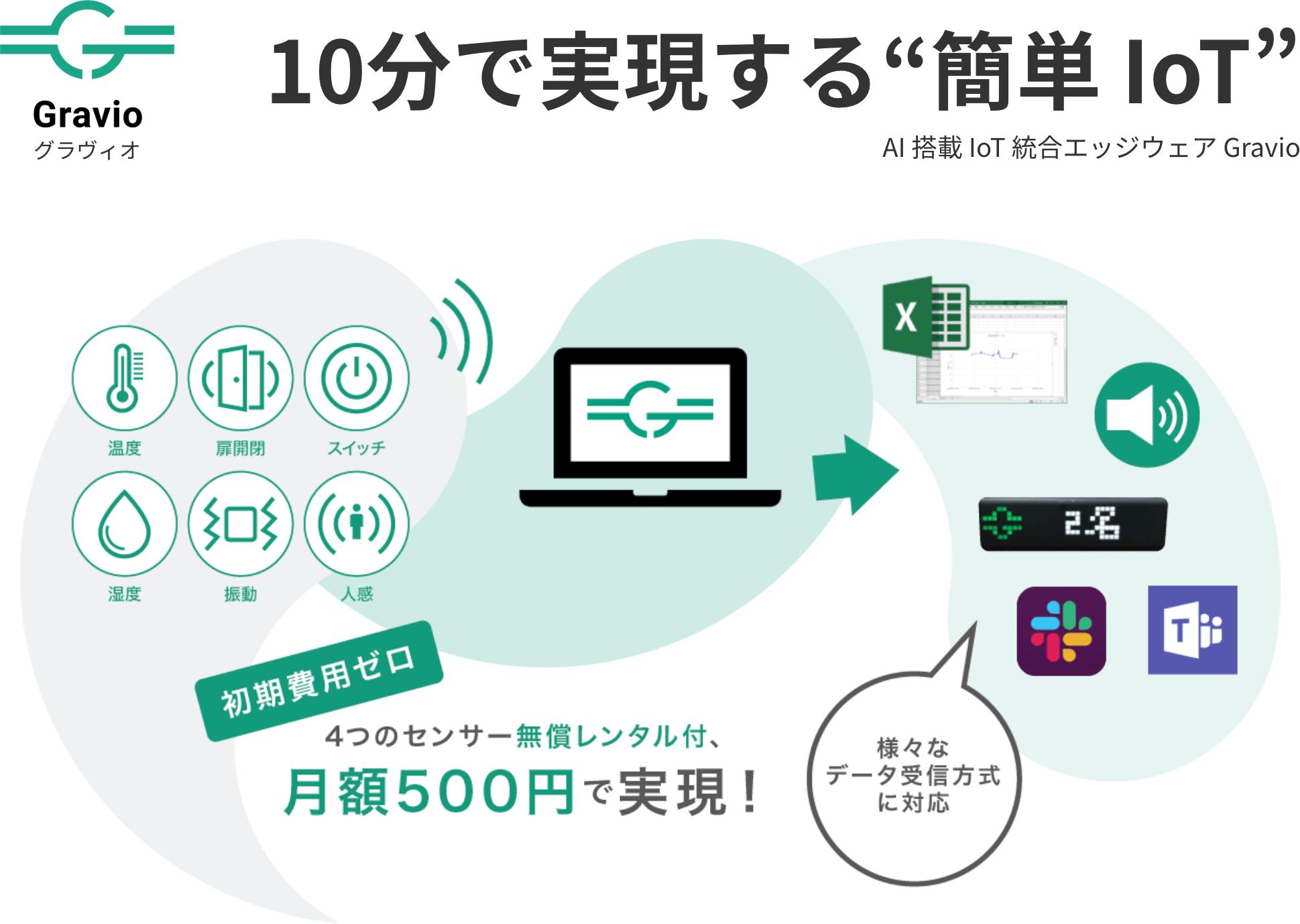 """10分で実現する""""簡単 IoT"""" AI 搭載 IoT 統合エッジウェア Gravio"""