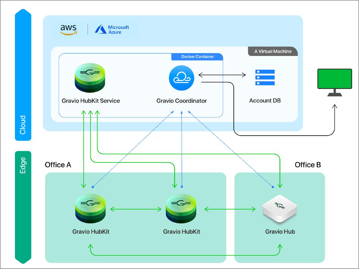 Gravio Enterpriseセットアップ例