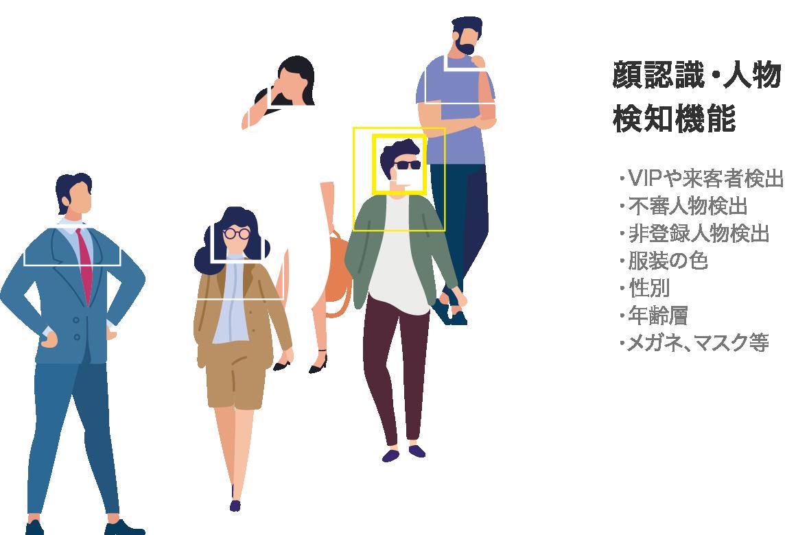 顔認識・人物検知機能(VIPや来客者検出・不審人物検出・非登録人物検出・服装の色・性別・年齢層・メガネ、マスク等)