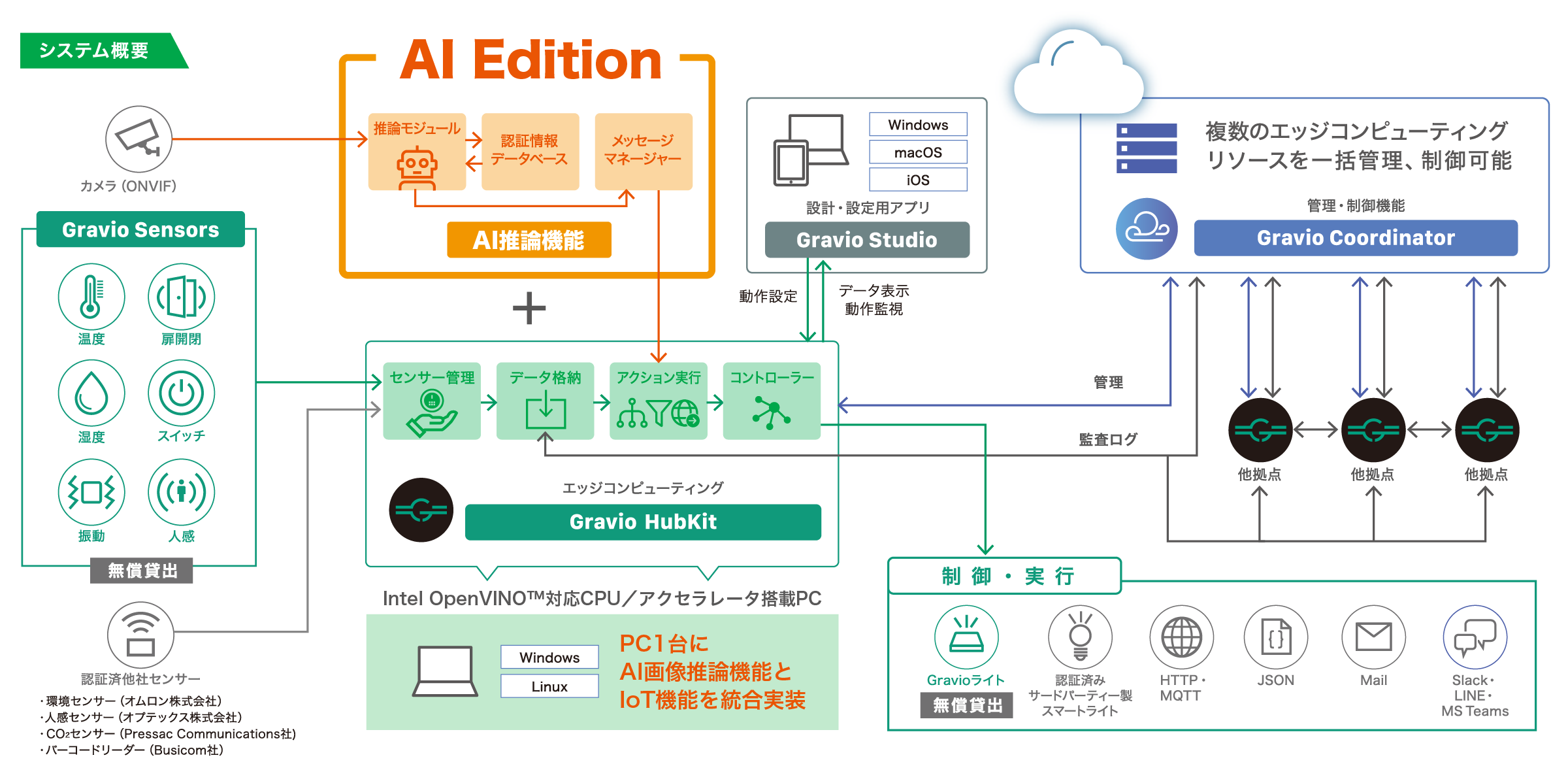 AI 画像推論機能を搭載