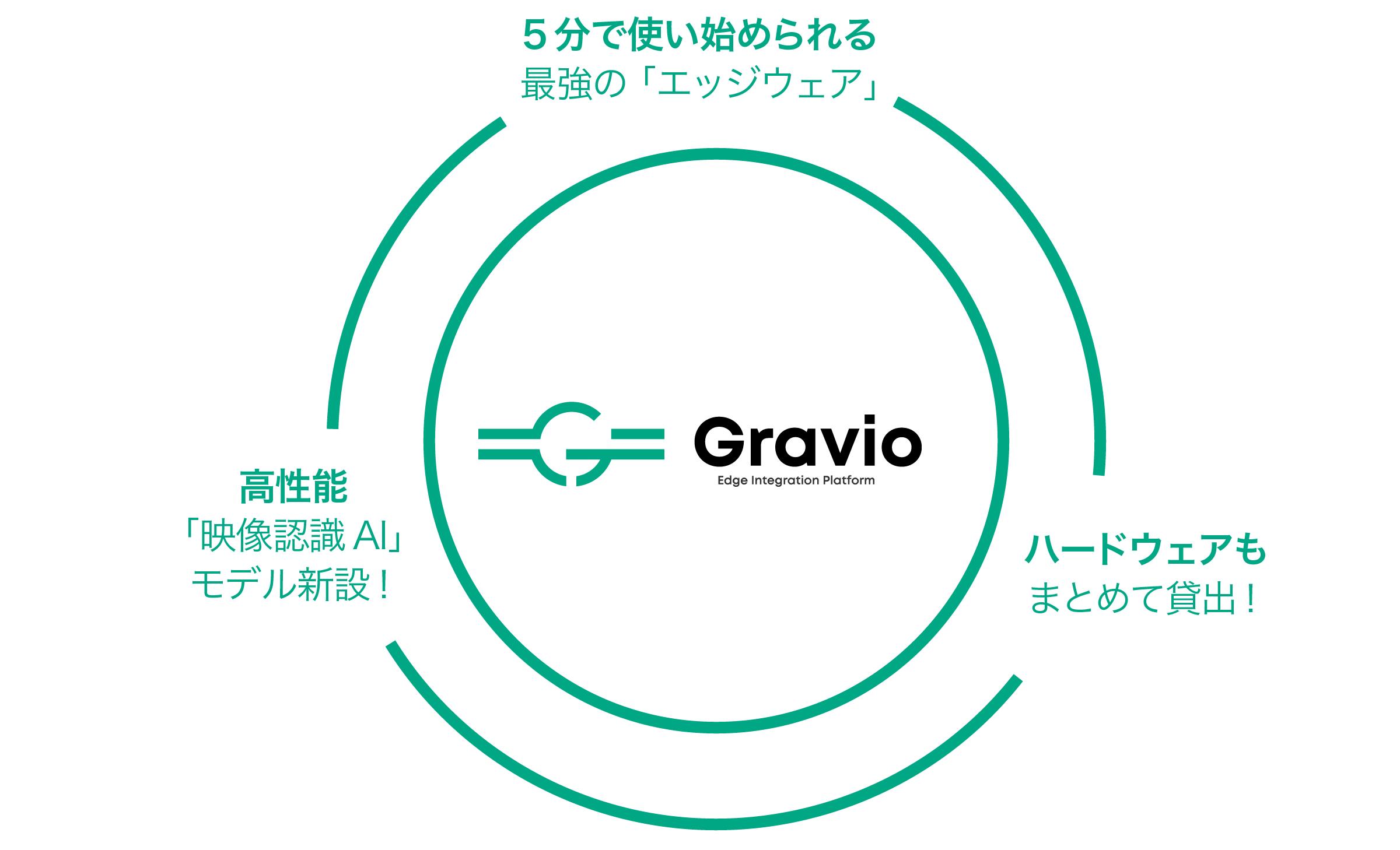 5分で使い始められる最強の「エッジウェア」、ハードウェアもまとめて貸出!高性能「映像認識AI」モデル新設!Gravio Edge Integration Platform