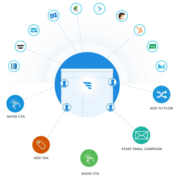 onsite-marketing-automation-1