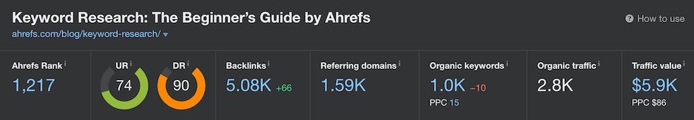 Ahrefs blog post stats