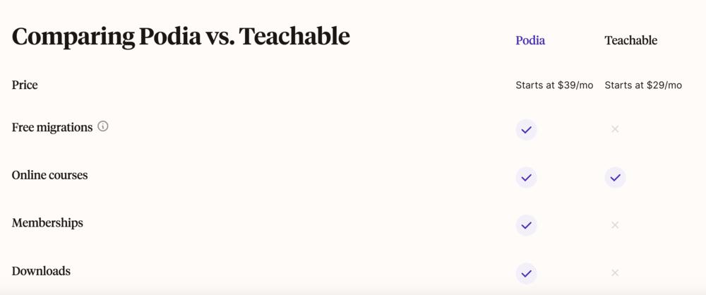 Podia vs. Teachable comparison page