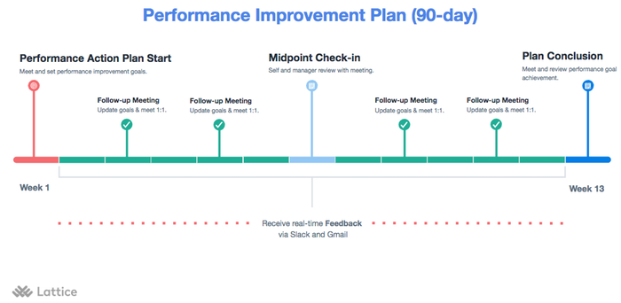 Performance Improvement Plan | How To Create A Plan To Improve Performance