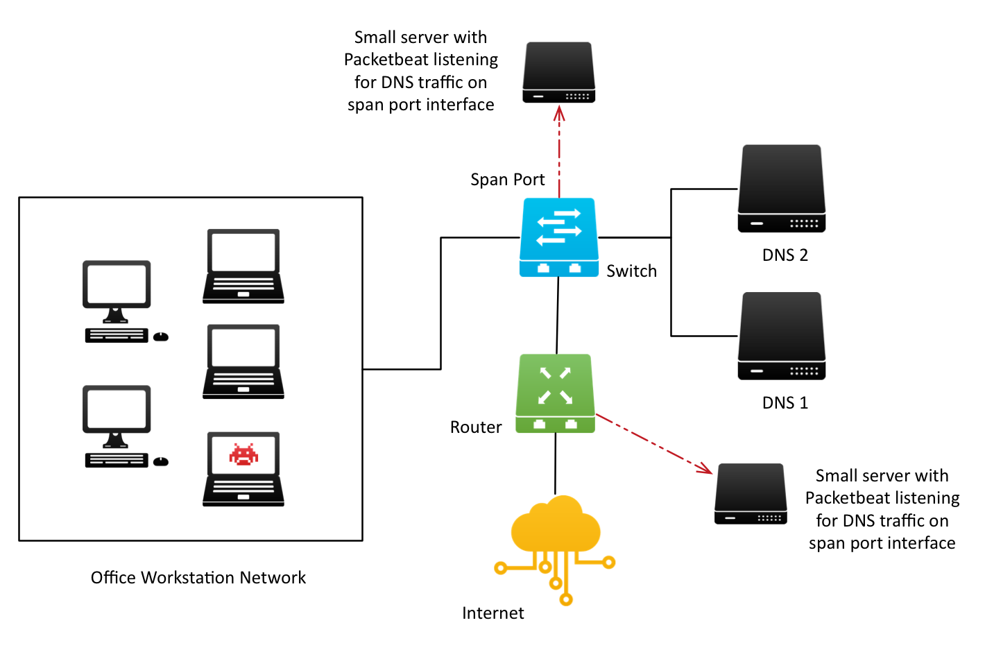 Tapping Wires for Lean Security Monitoring: DNS Request