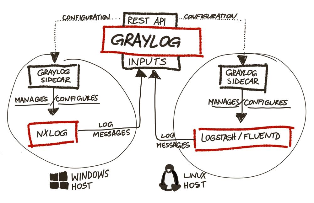 Announcing Graylog v2 0 GA   The Graylog Blog