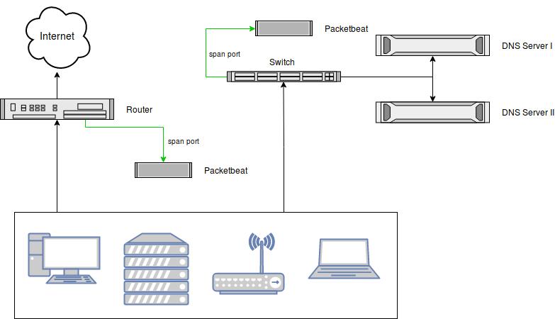 Network Diagram - Packbeat Sensors