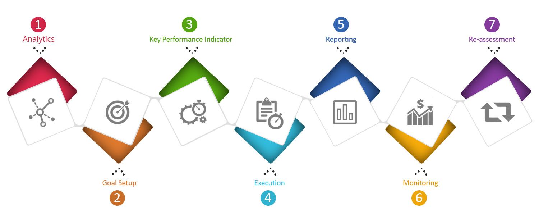 quy trình của dịch vụ SEO chất lượng