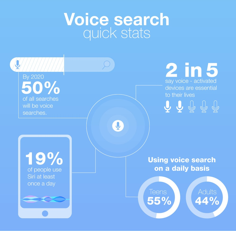 dịch vụ digital marketing voice search