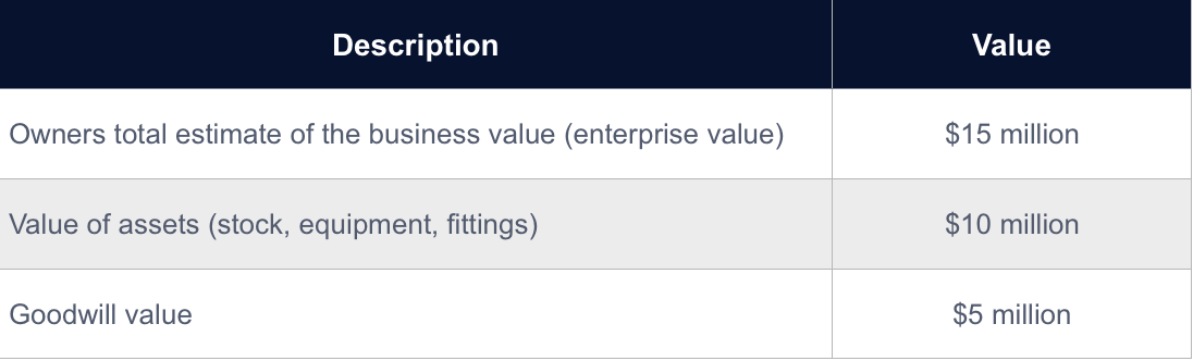 chart displaying goodwill in a business valuation