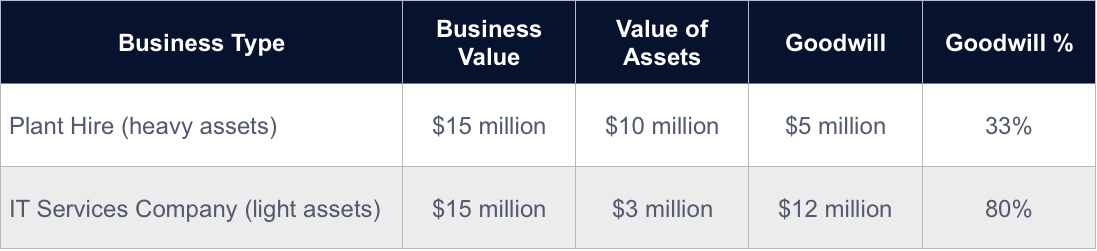 Chart comparing goodwill as a percentage of value of 2 businesses