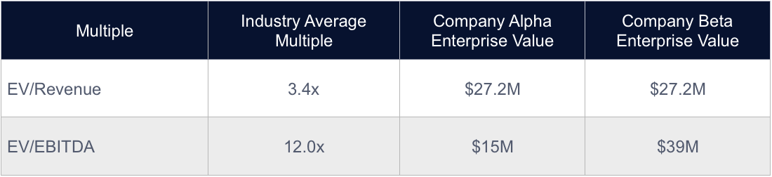 How To Value A Business Based On Revenue Nash Advisory
