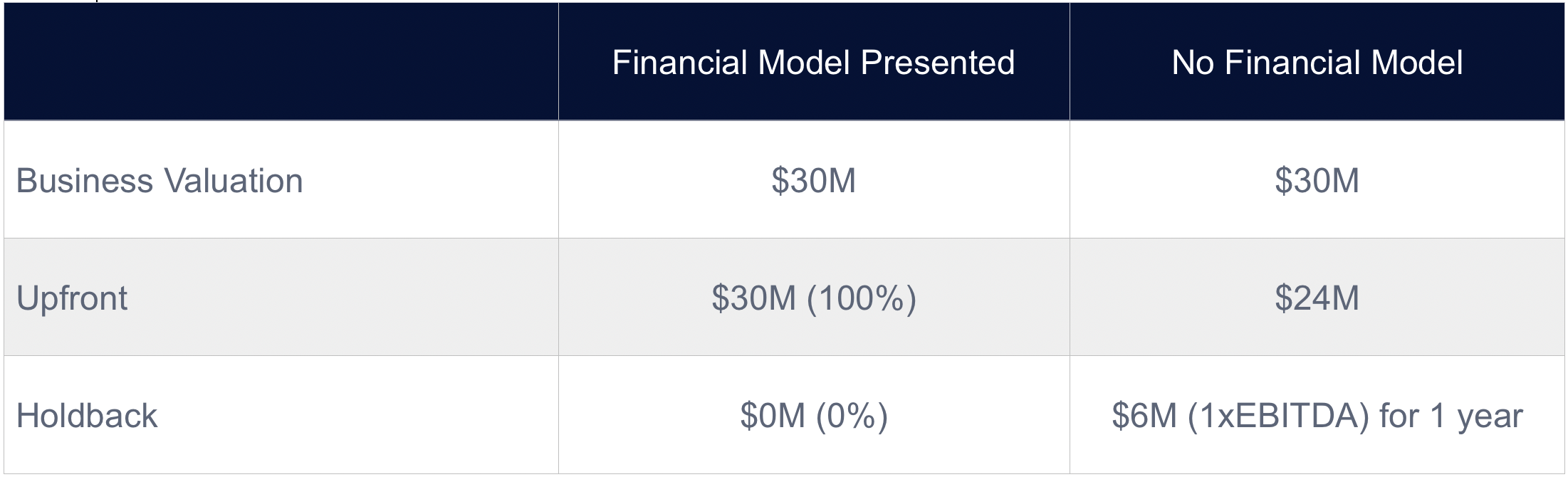 chart showing business value with financial model and no financial model