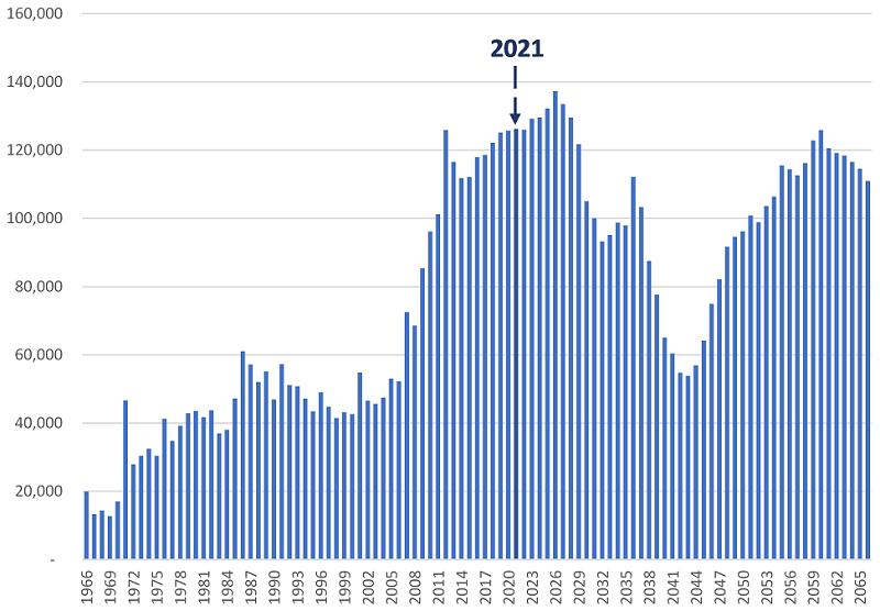 number of people retiring in Asustralia
